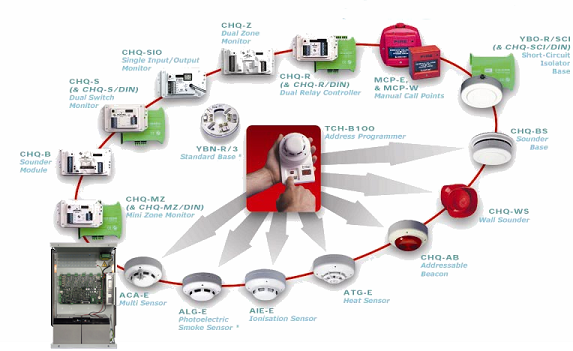 Fire Detection devices